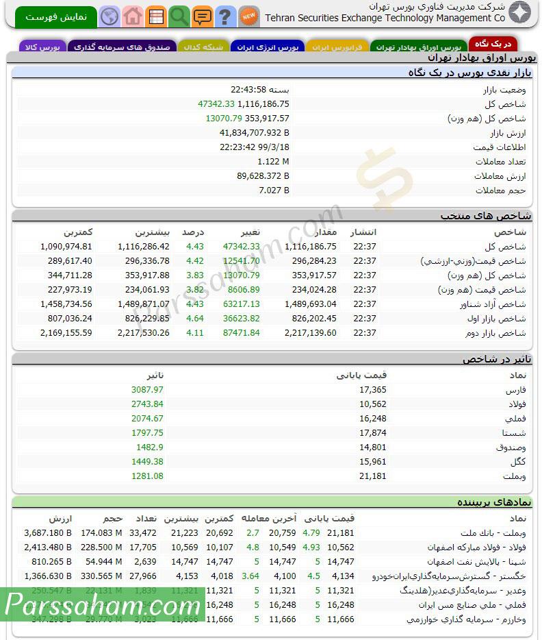 صفحه اول سایت بورس تهران
