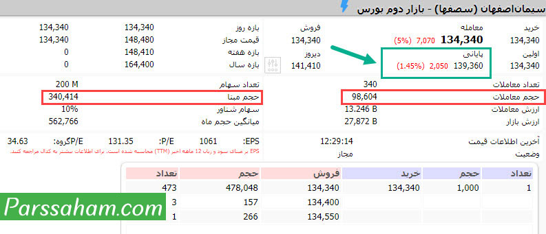 تاثیر حجم مبنا بر قیمت پایانی سهام در بورس تهران