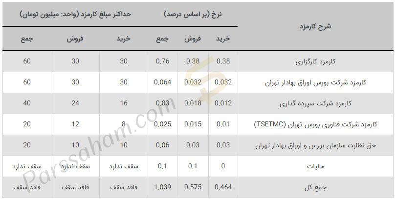 مقدار کارمزد خرید و فروش سهام در بورس ایران