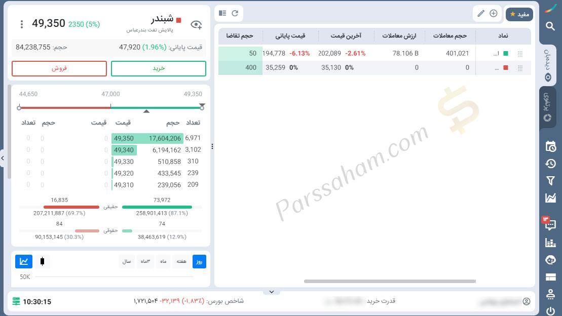 پلتفرم ایزی تریدر کارگزاری مفید جهت خرید و فروش سهام در بورس