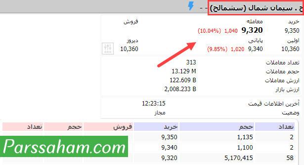 بازه نوسان قیمت حق تقدم سهام شرکتهای بورسی