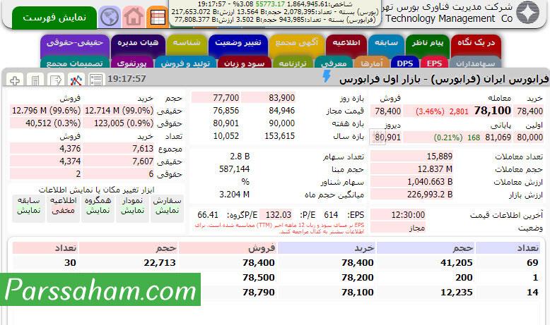 سهام شرکت فرابورس عرضه شده در فرابورس تهران