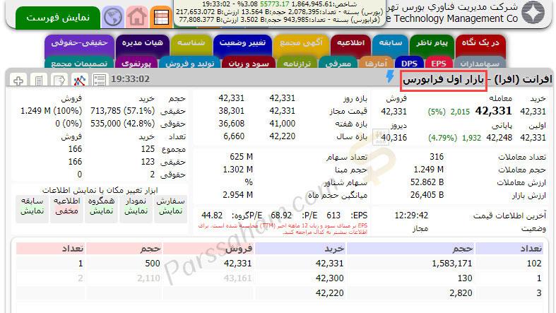 شرکت عرضه شده در بازار اول فرابورس ایران
