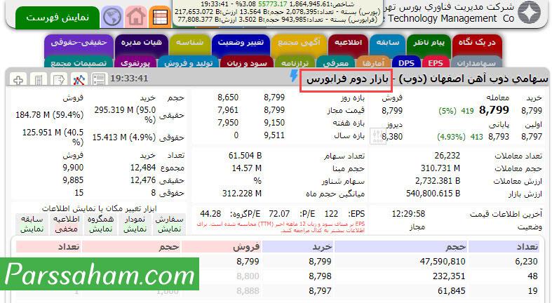 شرکت عرضه شده در بازار دوم فرابورس ایران