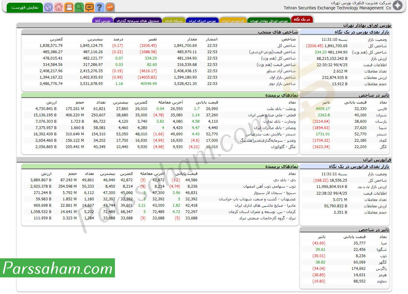 صفحه اصلی سایت بورس tsetmc.com
