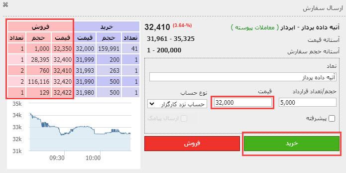 آموزش خرید و فروش آنلاین سهام در بورس توسط کارگزاری مفید