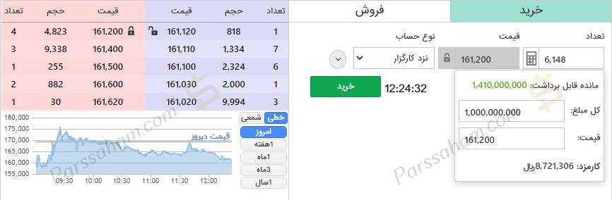 ماشین حساب بورسی کارگزاری مفید جهت محاسبه تعداد سهام جهت خرید و فروش در بورس