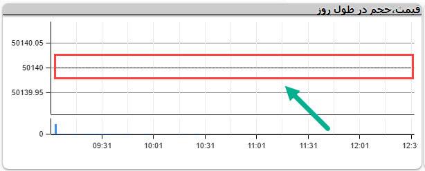 نمودار معاملات روزانه سهام دارای صف فروش