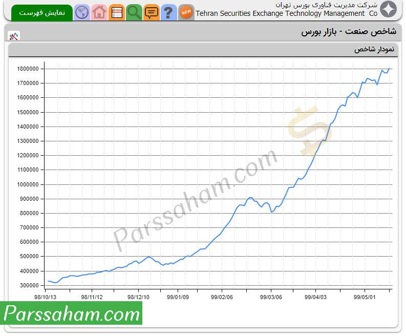 نمودار شاخص صنعت بورس تهران