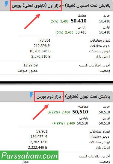 بازار اول و بازار دوم بورس تهران