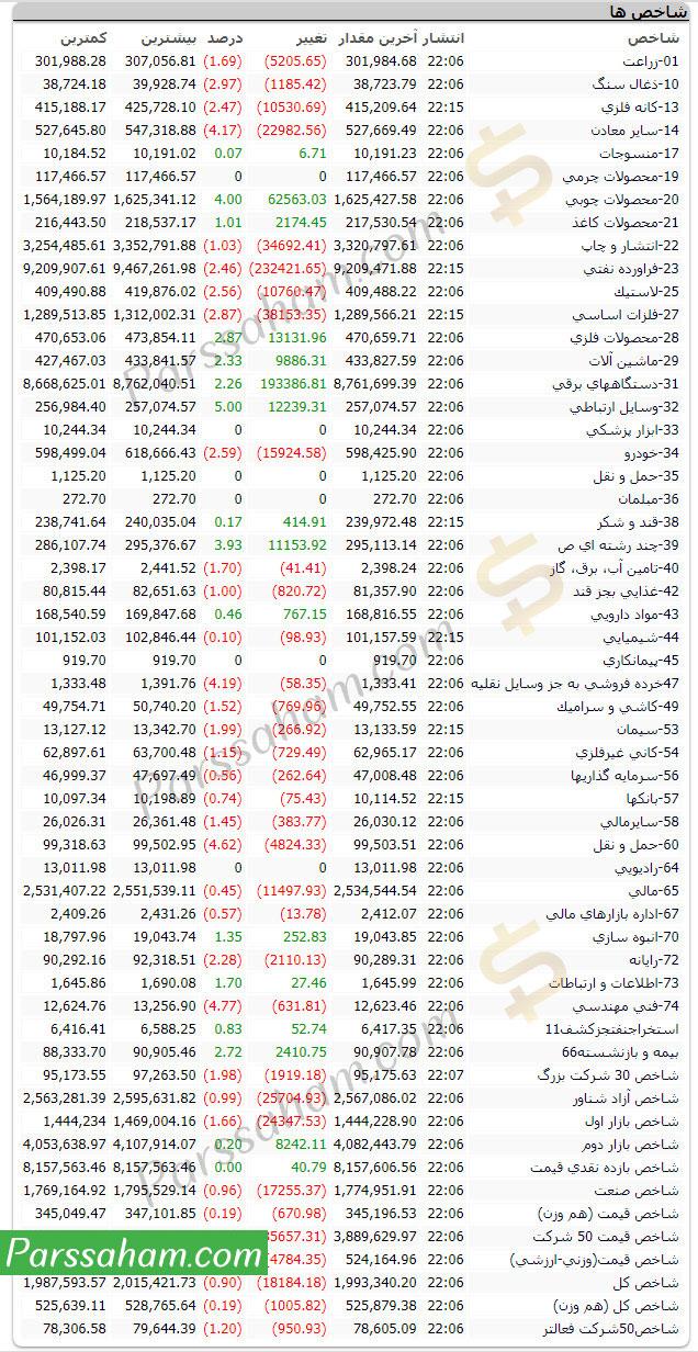 لیست تمام شاخصهای بورس و فرابورس تهران