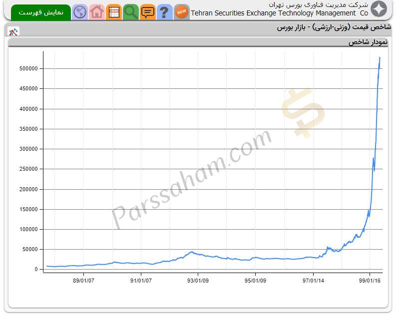 نمودار شاخص بورس در ده سال گذشته