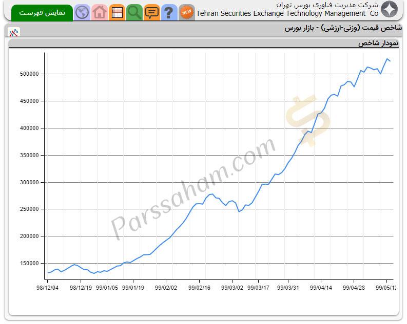 نمودار شاخص قیمت بازار بورس تهران