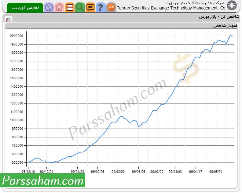 نمودار شاخص بورس تهران از اواخر سال 98 تا مرداد 99
