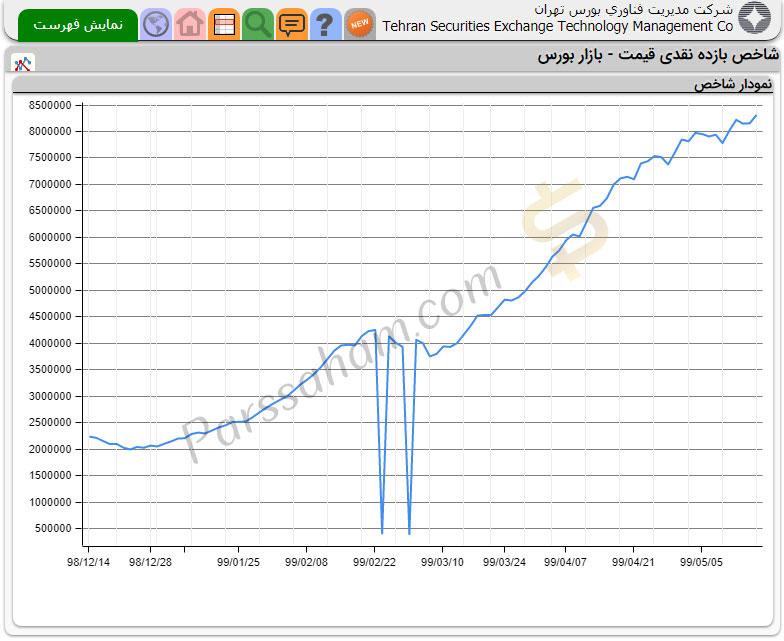 نمودار شاخص بازده نقدی بورس تهران از اواخر سال 98 تا مرداد 99