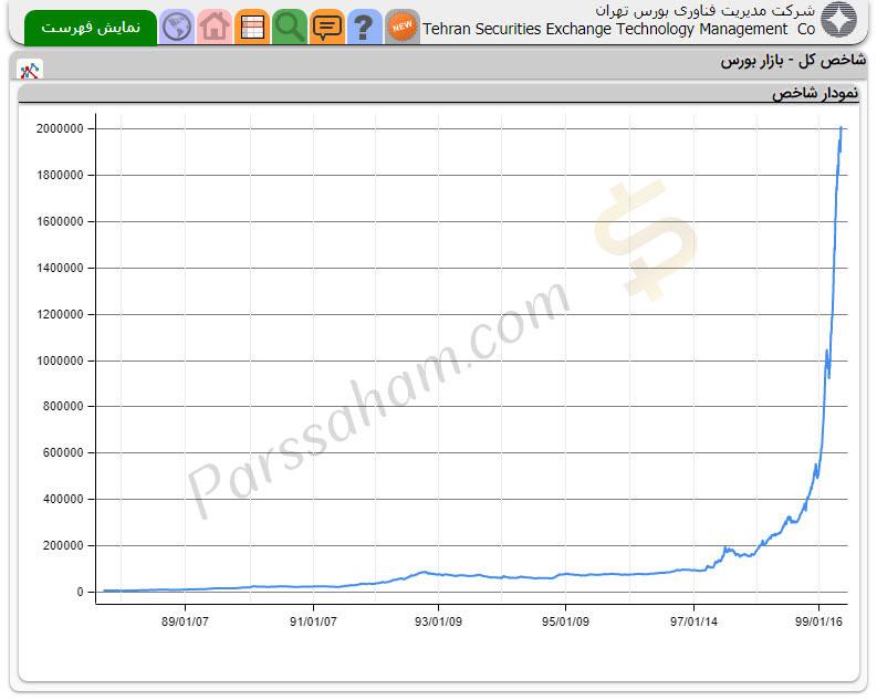 نمودار شاخص بورس تهران از اواخر سال 87 تا مرداد 99