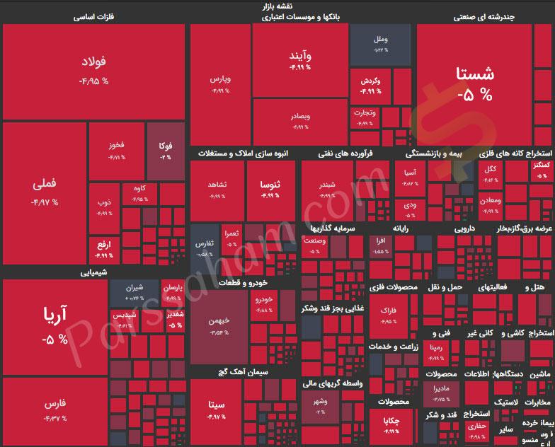 بازار خرسی بورس یکدست قرمز - هیت مپ قرمز بورس