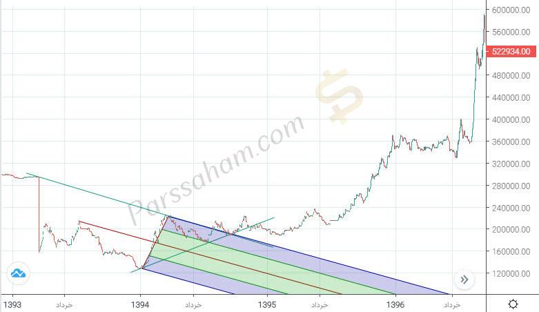 پیش بینی شاخص گروه فرآورده های نفتی