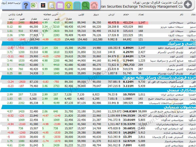 لیست تمامی گروه بندی گروه های صنعت در دیده بان بازار بورس تهران