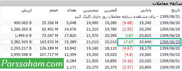 بازگشایی سهام پس از تقسیم سود نقدی DPS در بورس