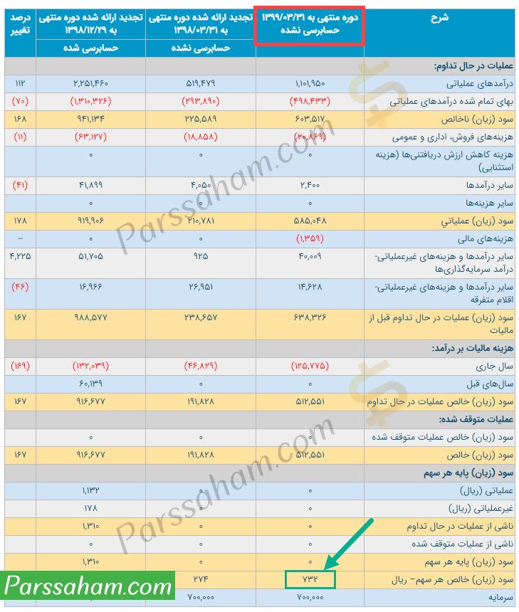 مشاهده سود شرکت های بورسی در سایت کدال