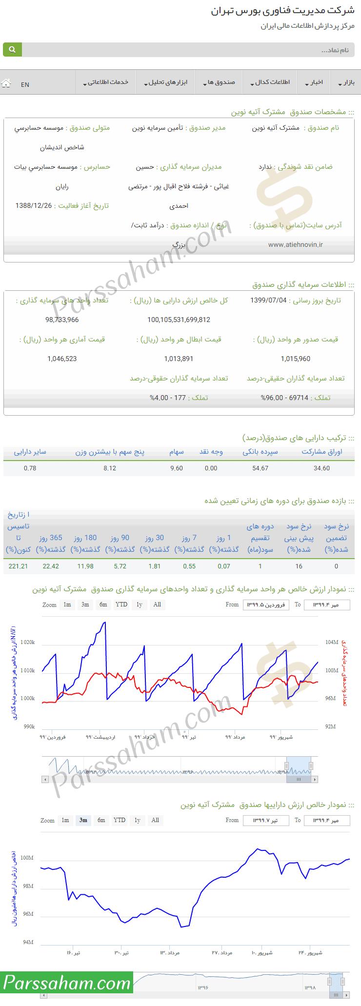 مشاهده اطلاعات صندوق سرمایه گذاری در سایت fipiran