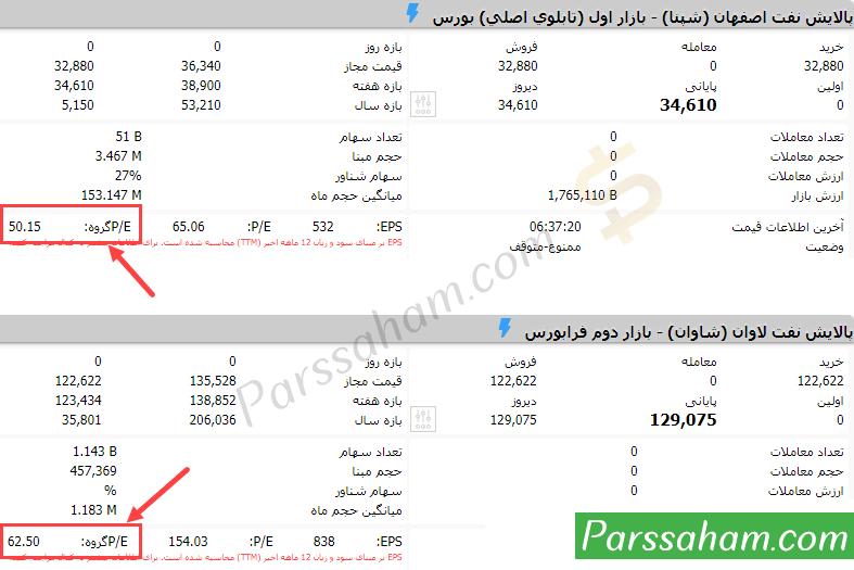نسبت P/E صنعت (p/e گروه) در بورس