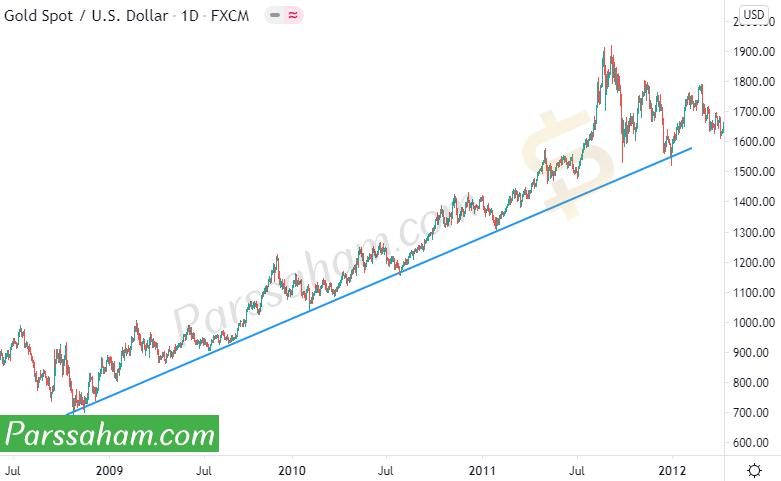 خط حمایت در نمودار تحلیل تکنیکال طلا - دلار