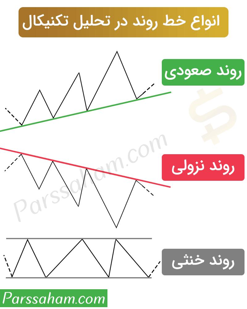 انواع خطوط روند در تحلیل تکنیکال