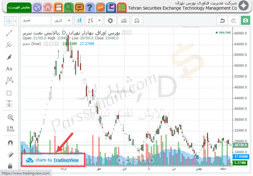 نمودار سهام بورسی در TSETMC.com
