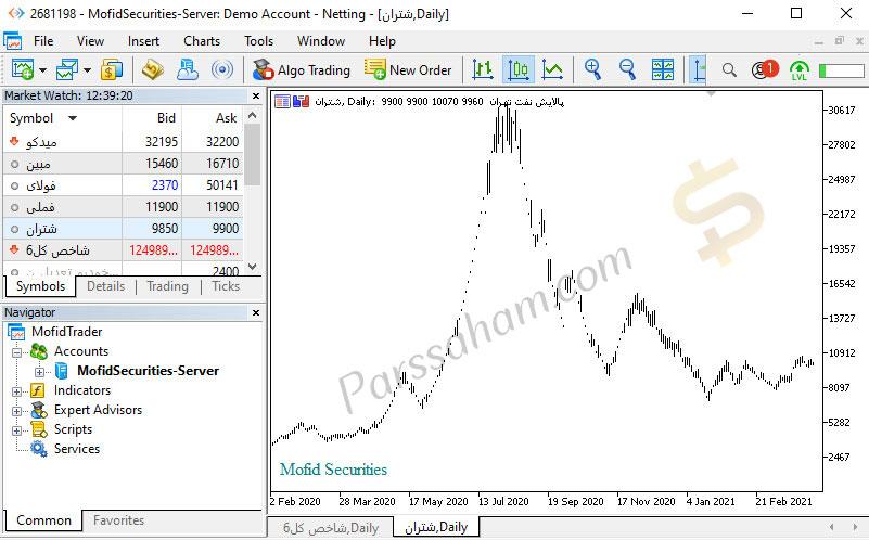 نمودار تاریخچه قیمتی سهام شرکت های بورسی در مفیدتریدر