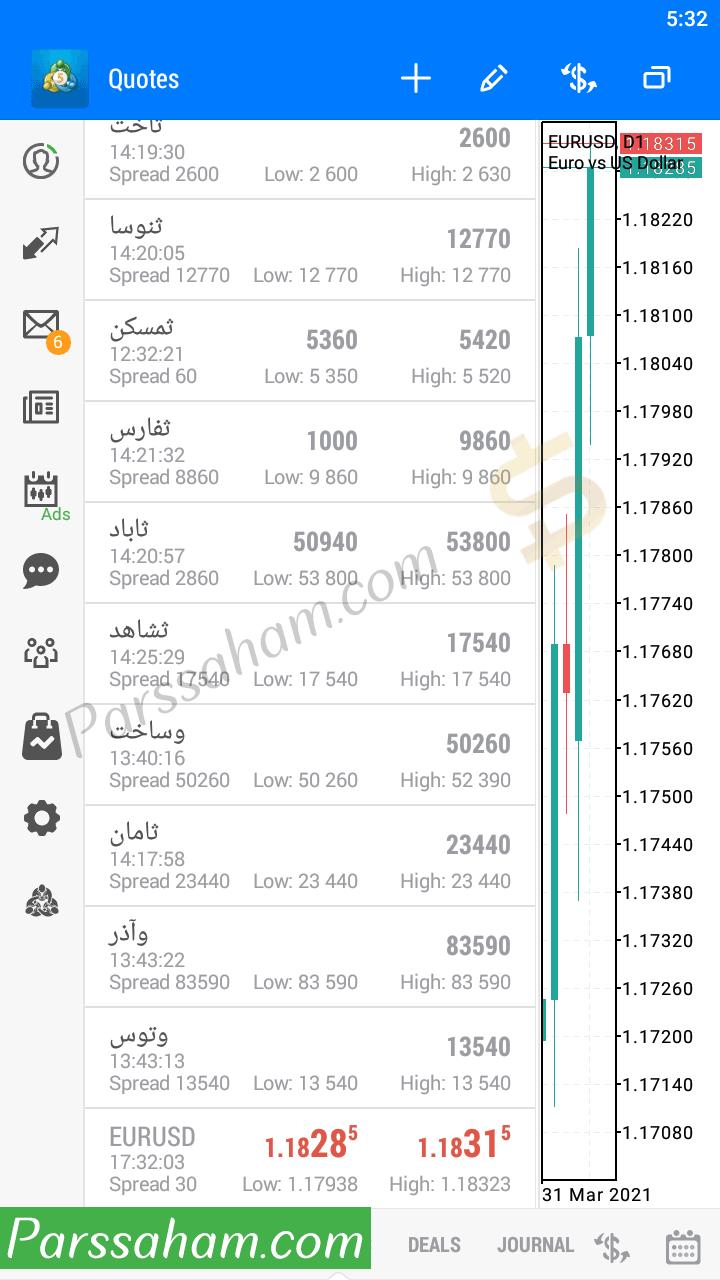 مشاهده نمودار قیمتی شرکت های بورس تهران در متاتریدر 5