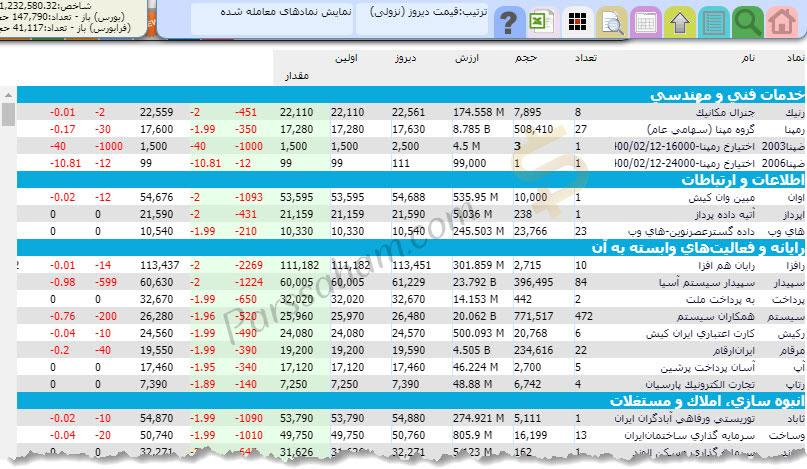دیده بان بازار بورس tsetmc