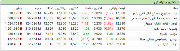 مشاهده نمادهای بورسی بر اساس تعداد معاملات در سایت tsetmc