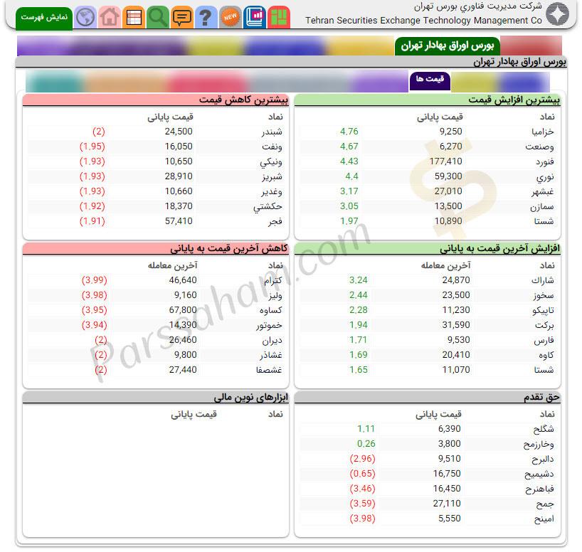 اطلاعات قیمت ها در صفحه بورس tsetmc