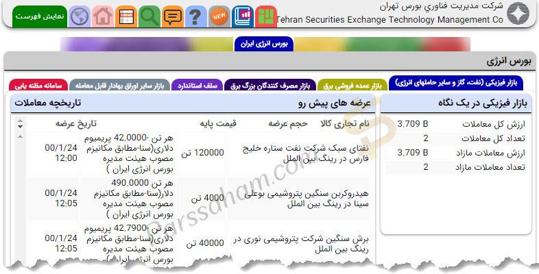 اطلاعات بورس انرژی ایران در سایت TSETMC