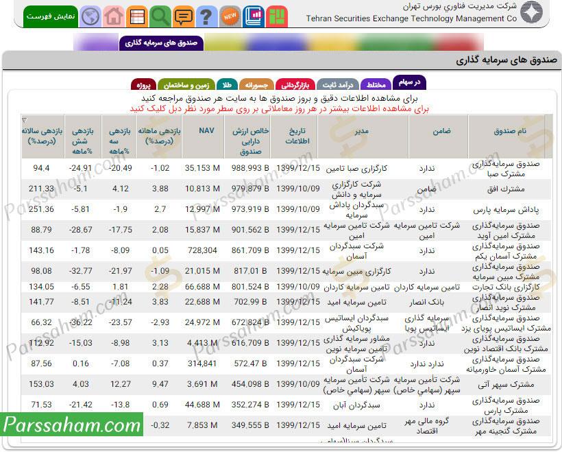 مشاهده اطلاعات صندوقهای سرمایهگذاری در TSETMC
