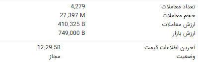 مشاهده ارزش معاملات هر نماد بورسی در TSETMC