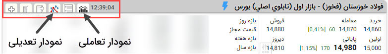 مشاهده نمودار تعاملی و تعدیل شده در سایت TSETMC