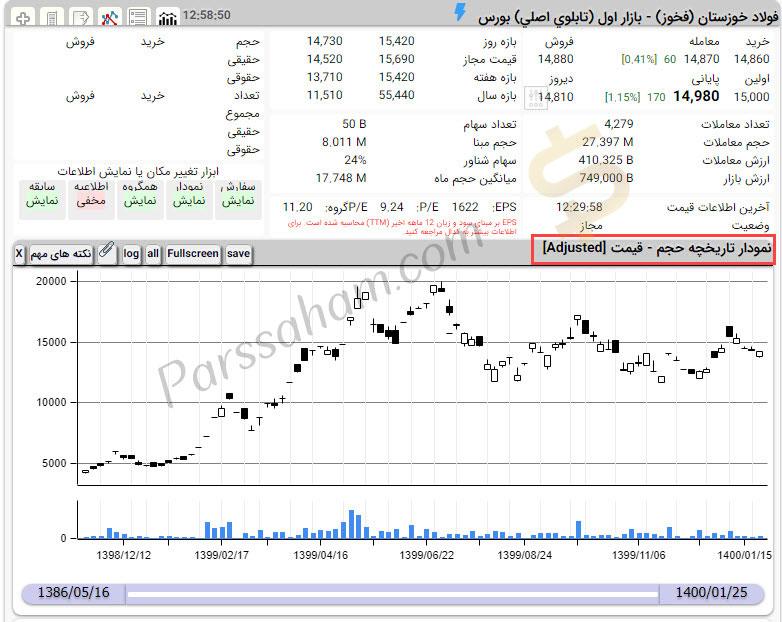 نمودار تعدیل شده حجم - قیمت سهام در tsetmc