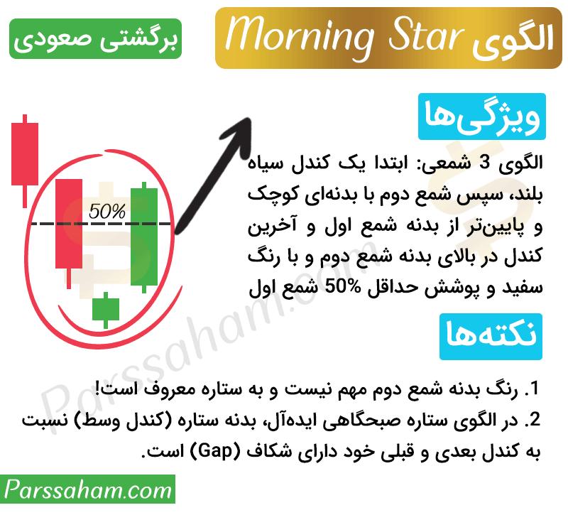 الگوی ستاره صبحگاهی (Morning Star)