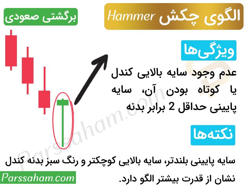 الگوی چکش (Hammer) در تحلیل تکنیکال