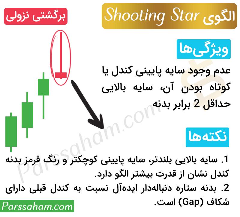 الگوی کندل استیک ستاره دنباله دار (Shooting Star)