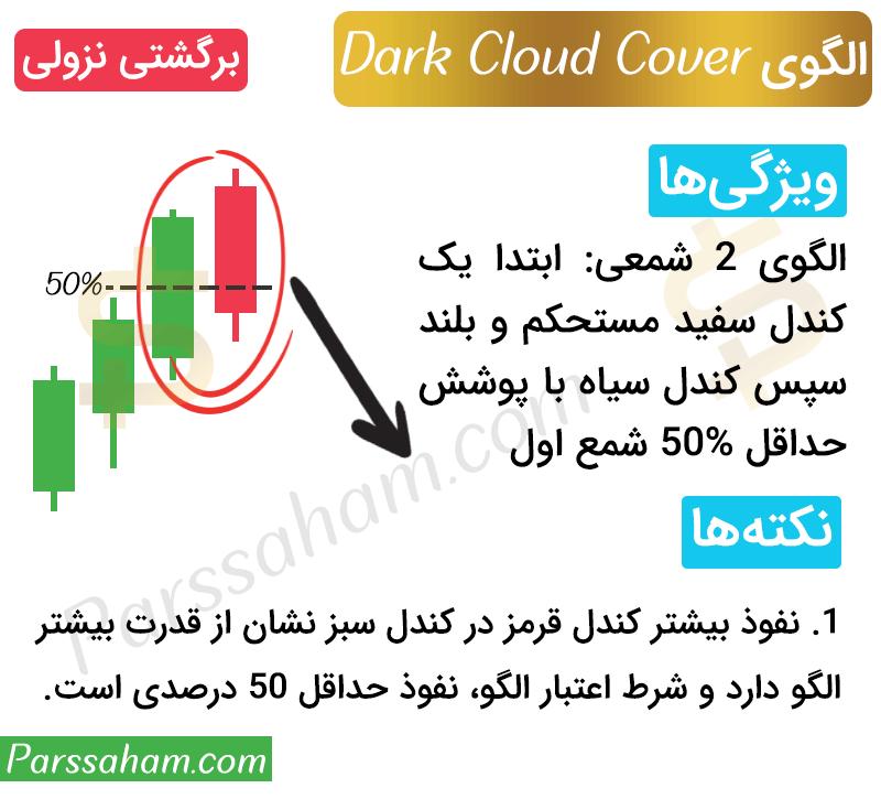 الگوی ابر سیاه پوشاننده - Dark Cloud Cover